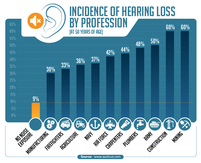 Construction Hearing Loss Statistics