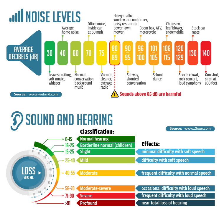 Hearing Loss Noise Levels