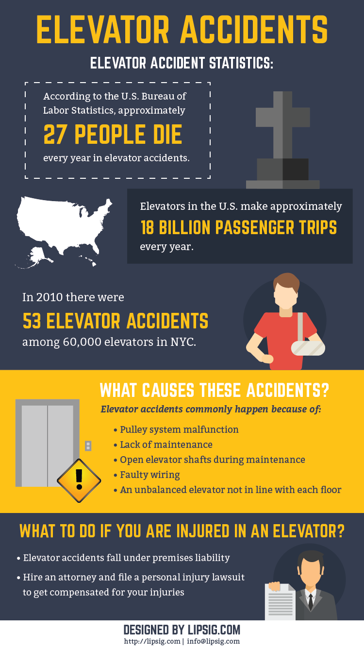 Elevator Accidents Infographic