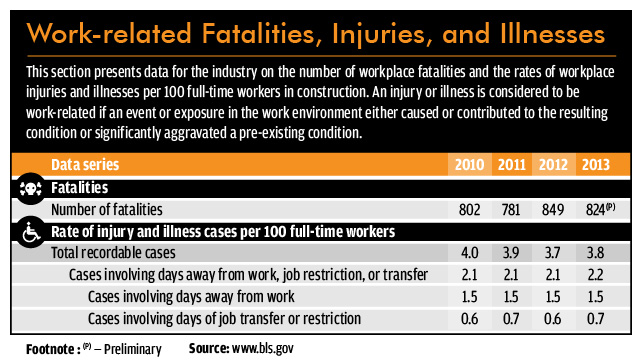 Construction Work Injury Statistics